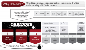 How Orbidder Works