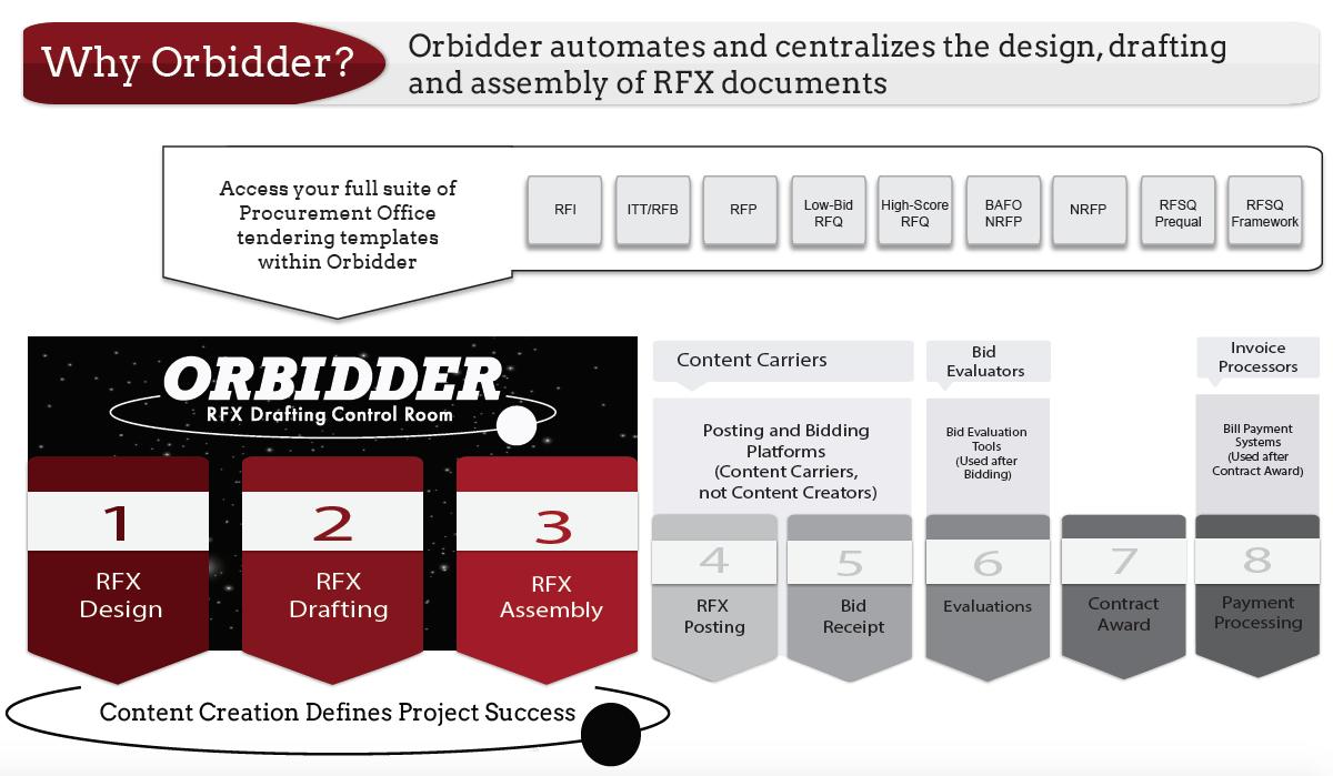 How Orbidder Works